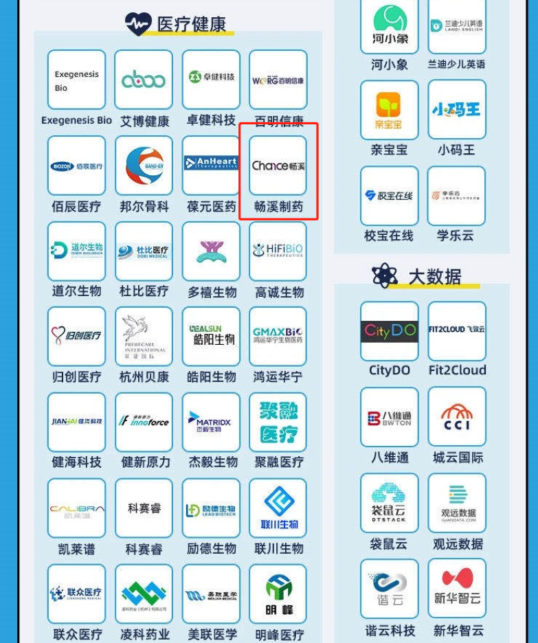 Chance Pharmaceutical has been on the list of Hangzhou quasi-unicorn companies for 3 consecutive years